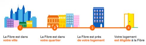 eligibilit internet de mon logement v rifier assistance orange. Black Bedroom Furniture Sets. Home Design Ideas