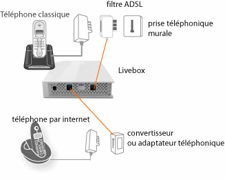 T l phone par internet v rifier les branchements avec votre livebox 2 assistance orange - Avoir internet sans ligne telephonique ...
