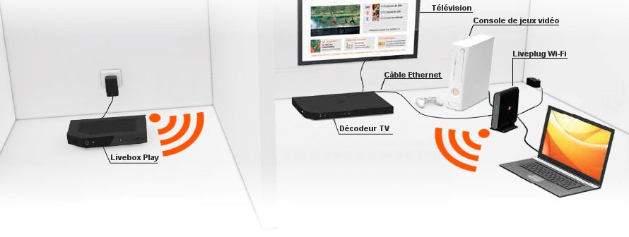 Livebox les diff rentes solutions pour connecter vos quipements assistance orange - Comment avoir tv orange sur plusieur tv ...