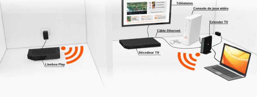 livebox les diff rentes solutions pour connecter vos quipements assistance orange. Black Bedroom Furniture Sets. Home Design Ideas