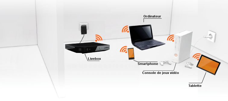 Branchement wifi livebox - Schema branchement livebox orange ...