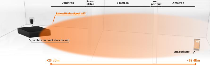 Antenne relais wifi pour livebox - Comment augmenter la portee du wifi livebox ...