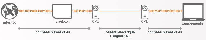 Cpl wifi ou ethernet optimiser votre installation - Comment augmenter la portee du wifi livebox ...