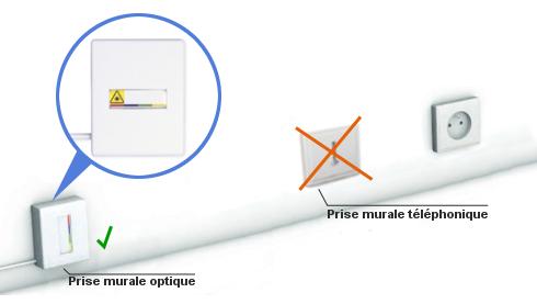 fibre brancher le cordon optique sur la prise murale. Black Bedroom Furniture Sets. Home Design Ideas
