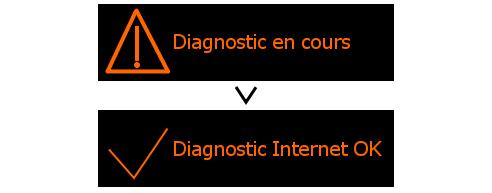 livebox 4 lancer un diagnostic assistance orange. Black Bedroom Furniture Sets. Home Design Ideas
