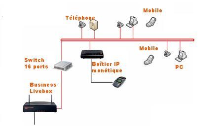 Business livebox les usages assistance orange - Orange optimale pro office ...