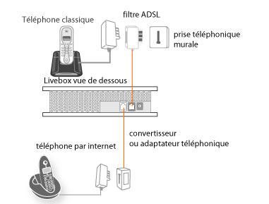 T l phone par internet v rifier l installation de votre t l phone avec la livebox pro v2 - Schema branchement livebox orange ...