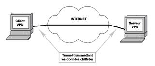 Schéma illustrant le fonctionnement d'un VPN