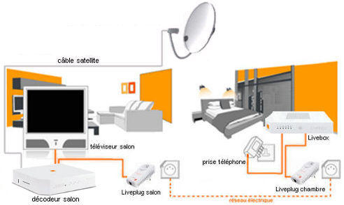 tv d 39 orange par satellite sch mas de raccordement de votre d codeur assistance orange. Black Bedroom Furniture Sets. Home Design Ideas