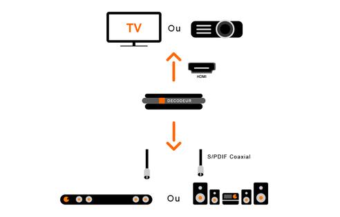 D codeur tv 4 configurer un home cin ma ou une barre de - Changer telecommande orange ...