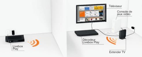 d codeur livebox play v rifier vos branchements assistance orange. Black Bedroom Furniture Sets. Home Design Ideas