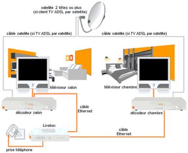 tv d 39 orange par satellite sch mas de raccordement de. Black Bedroom Furniture Sets. Home Design Ideas