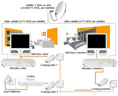 Tv d 39 orange par satellite sch mas de raccordement de votre d codeur assistance orange - Nouveau decodeur tv orange satellite ...